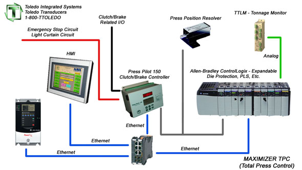 ControlLogix flow diagram