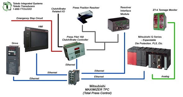 Mitsubishi flow diagram