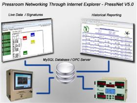 PressNet - Tonnage Monitor Networking Software
