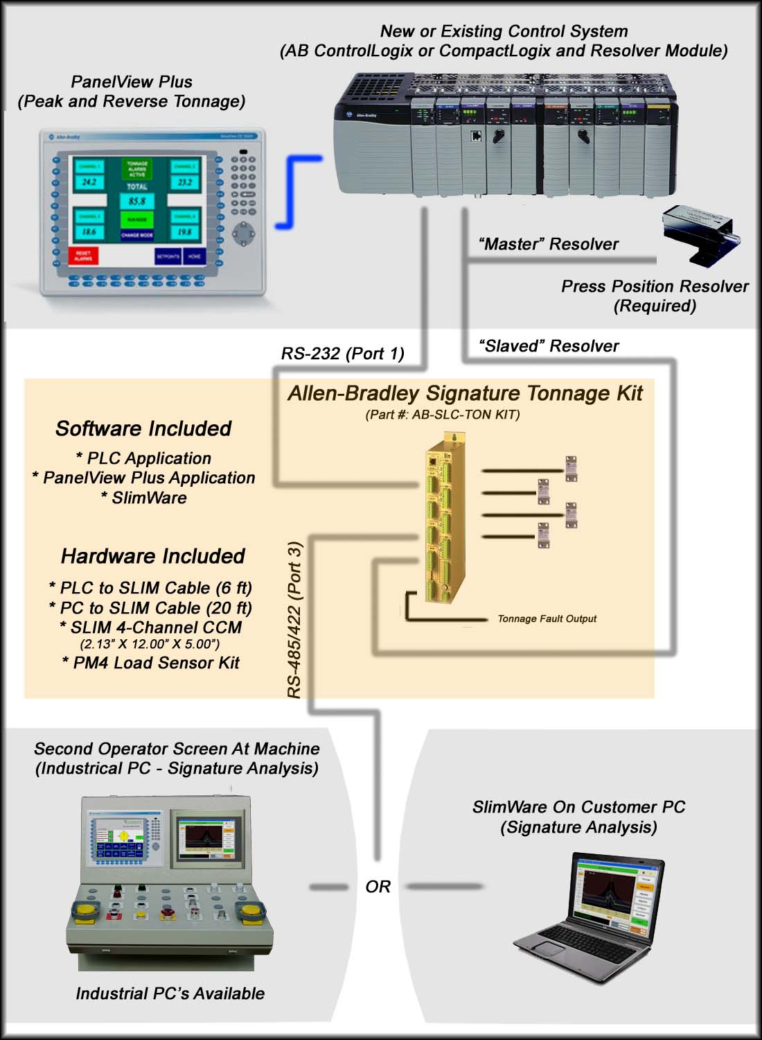 PLC Signature Tonnage Kit Flow Diagram