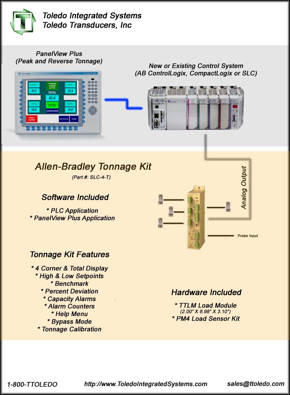 PLC Peak Tonnage Kit Flow Diagram
